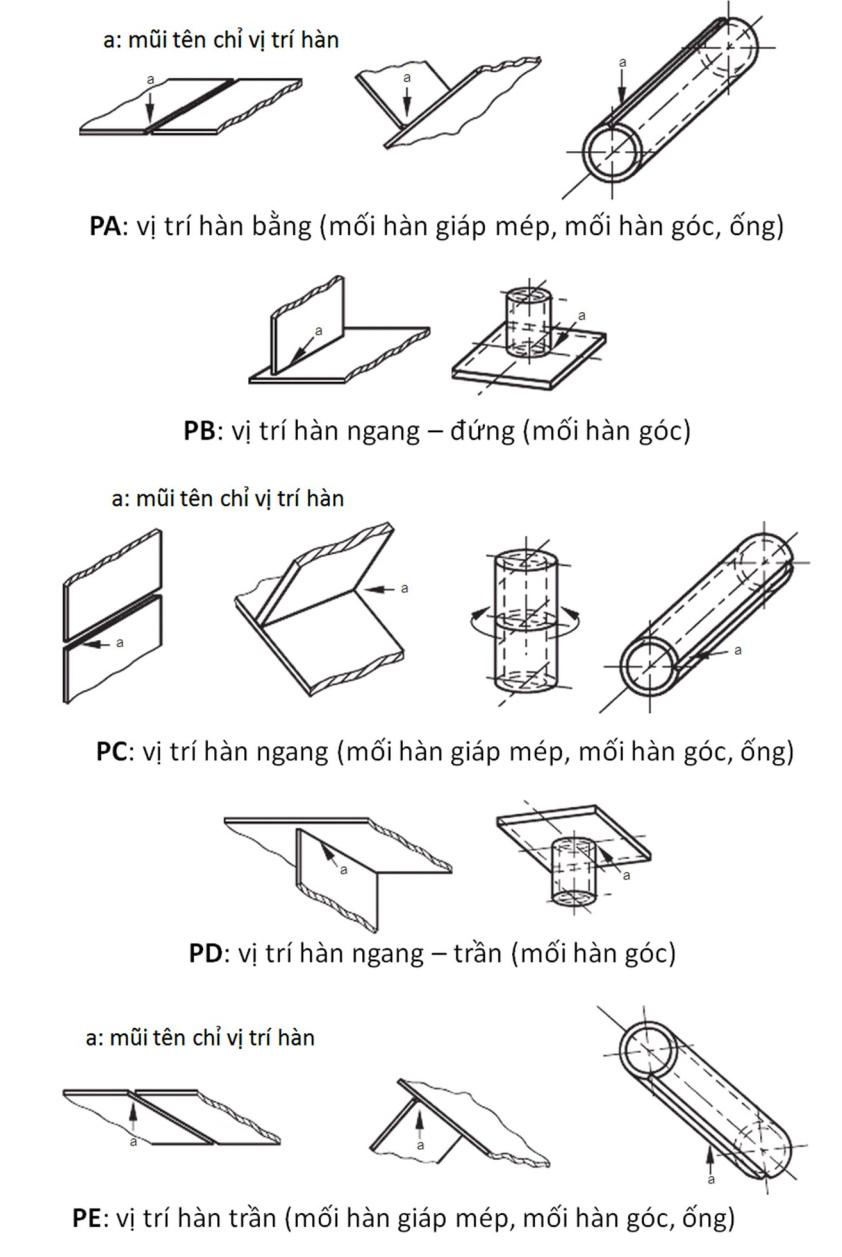 Các vị trí hàn chính PA, PB, PC, PD, và PE [110]